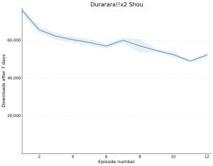 Durararax2 Shou